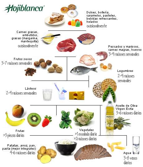 piramide-alimenticia | El blog de la profe